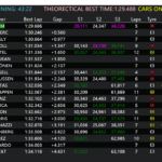 Timing page during Practice and Qualifying sessions